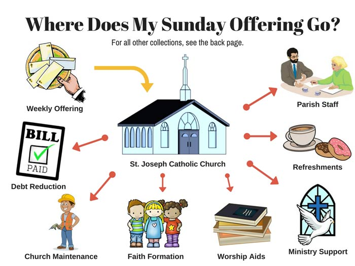 Church Collections